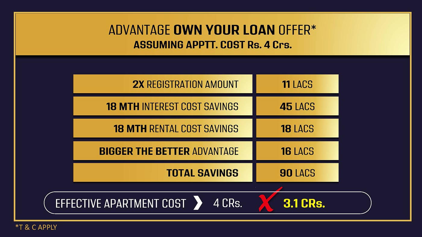 m3m own without loan offer slides